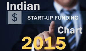 Indian Startup Funding Chart