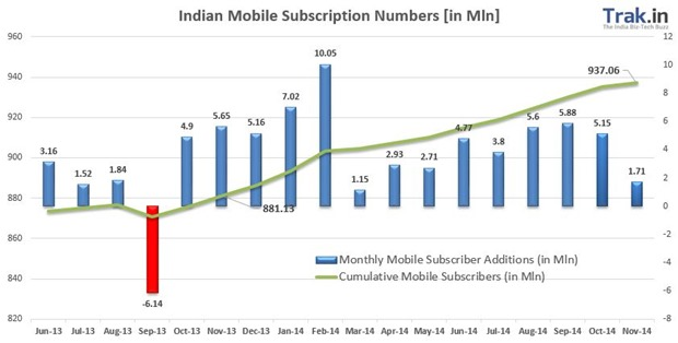 Mobile Subscriber growth November 2014