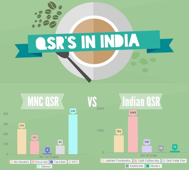 QSRs in India