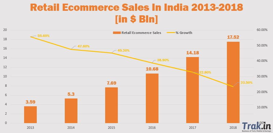 Retail Ecommerce Sales India