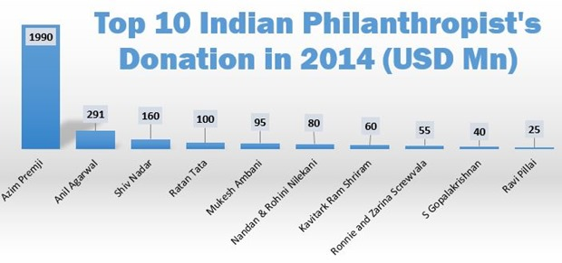 Top 10 Indian Philanthropists 2014