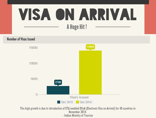 Visa on Arrival Comparison.png