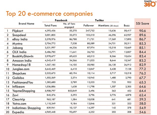 Ecommerce Social Engagement