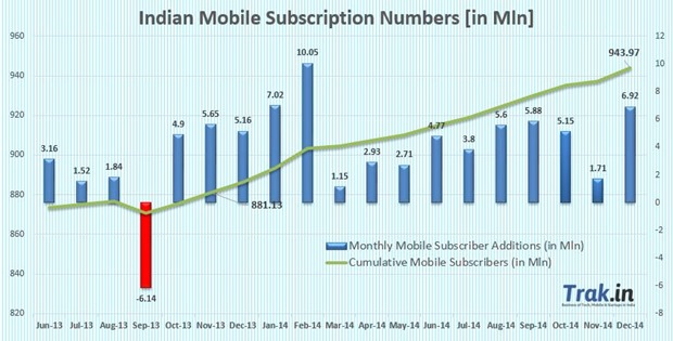 Mobile Subscriber Growth Dec 2014