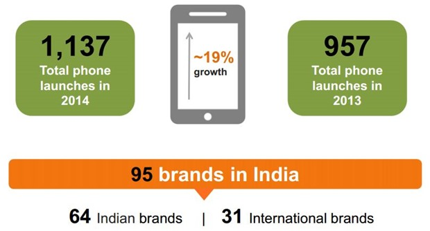 Mobile growth India