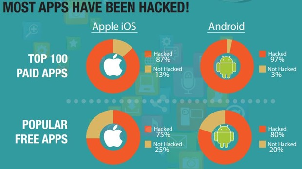 Most Apps Hacked