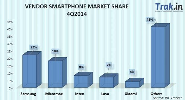 Smartphone Market Share 4Q2014