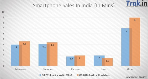 Micromax Increases Lead Against Samsung In India. 1B Android Phones Shipped Globally.