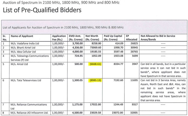 Spectrum Auction Pre-Qualified Bidders