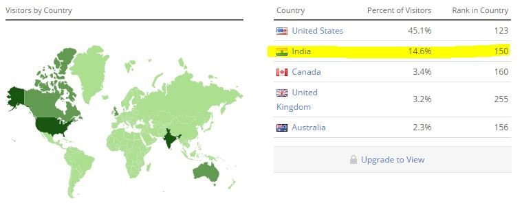 mashable India traffic