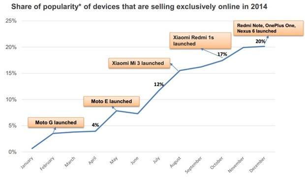 online only Share of popularity
