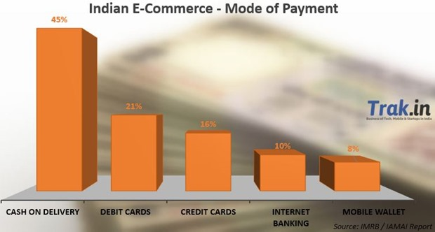Mode of Payment Ecommerce in India