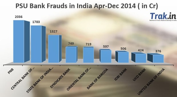 PSU Bank Fraud India