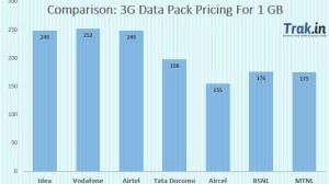 3G-Data-Packs-Pricing-Comparison.jpg