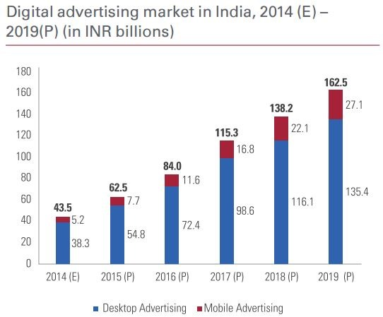 Digital Advertising growth