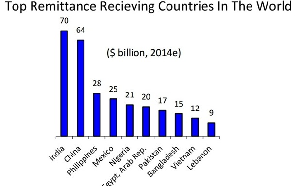 Top remittance countries