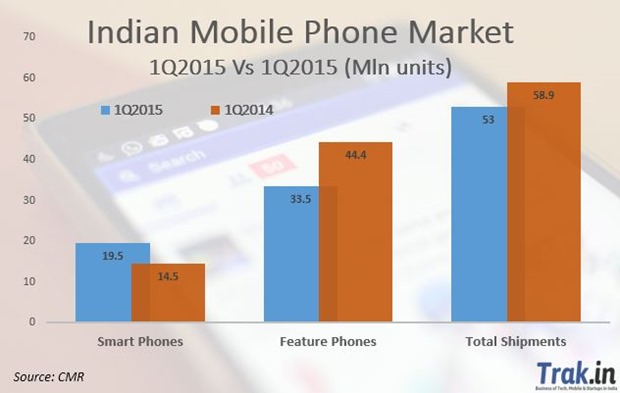 Indian Mobile Market 2014 vs 2015