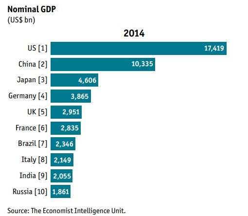 India To Overtake Japan, UK, Germany To Become World's 3rd ...