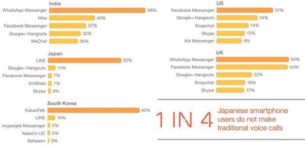 Communication apps in diff countries