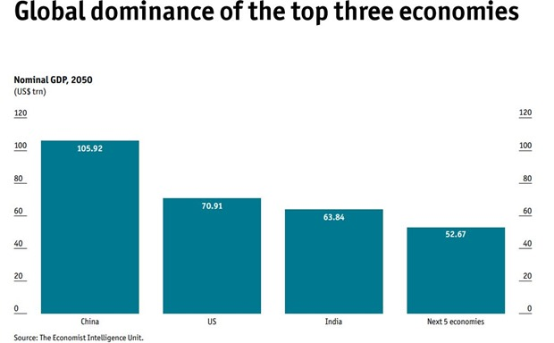 Global dominance