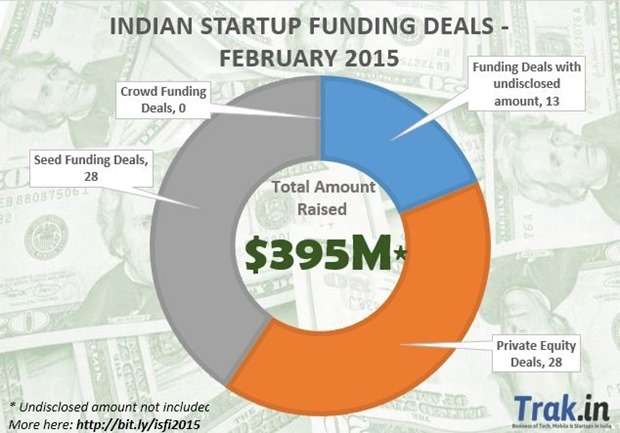 Indian-Startup-Funding-Feb-20154