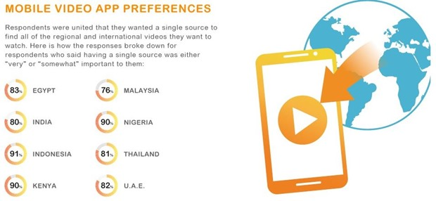 Mobile Video preferences