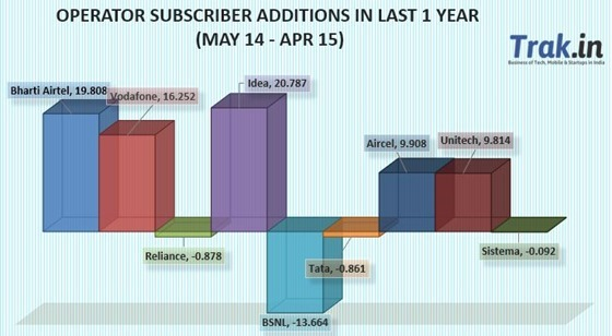 Subscriber addition ove last 12 months April 2015