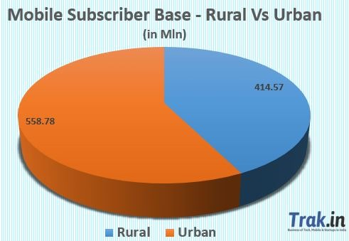 Urban vs rural subscribers