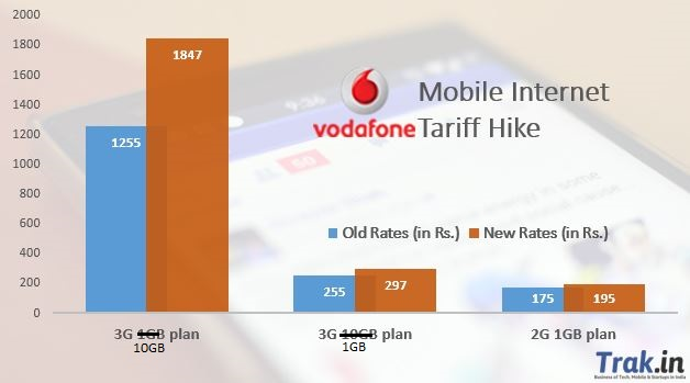 Now, Vodafone, MTS Hike Data Tariff By Upto 47% in Delhi & NCR