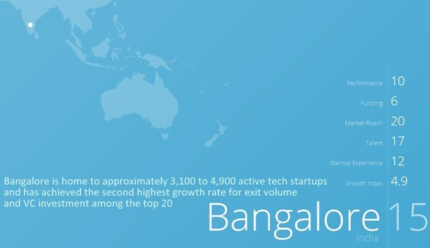 Bangalore Has Youngest Entrepreneurs In The World; Ranked 2nd Fastest Growing Startup Ecosystem – Compass Research