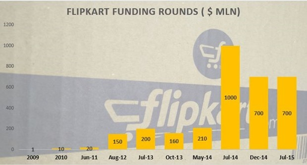 Flipkart Raises $700M In 10th Funding Round At $15B Valuation