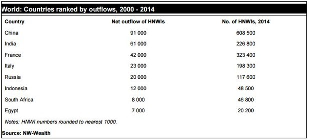 Maximum outflows