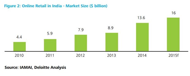 Global Retailers in India on The Global Retailing