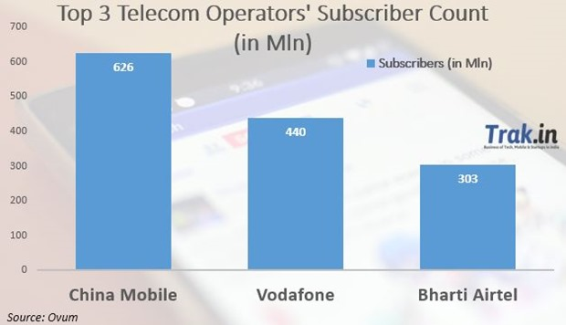 telecom industry in india essay Metamorphosis in telecom industry abstract: today, telecommunications is one of the fastest-growing areas of technology in the world because of its rapid growth, businesses and individuals can access information at electronic.