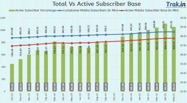 Total vs active subscriber base May2015