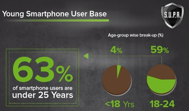 Young Smartphone Userbase