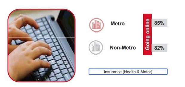 online insurance payment metros
