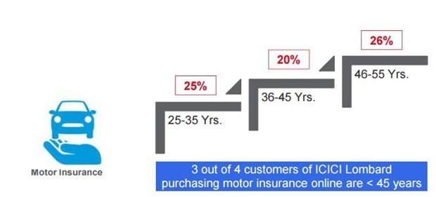 online insurance payment young buyers