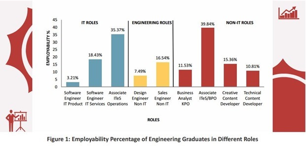 Employability Percentages
