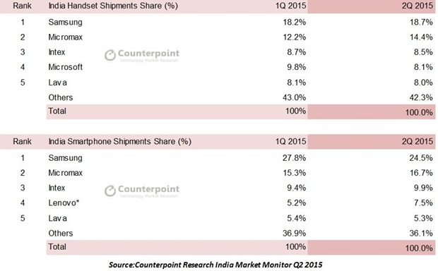 India Smartphone Market Share 2Q2015