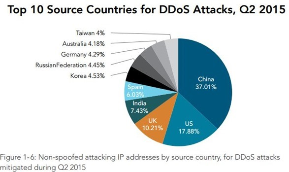 Top 10 source countries DDOS