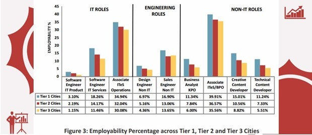 employments across Tiered cities