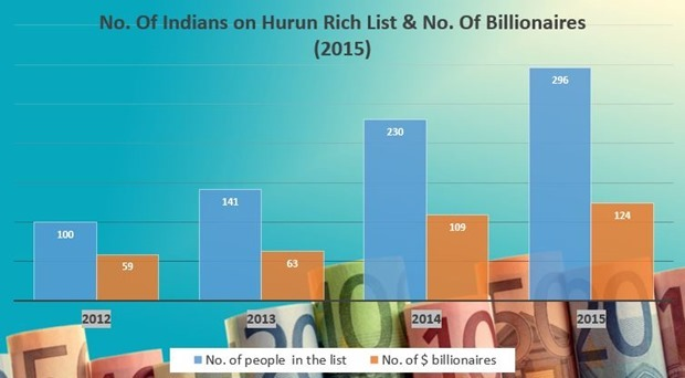 Hurun Rich List