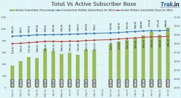 Total vs active subscriber June 2015