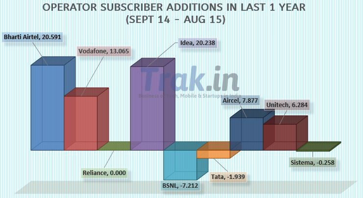Operator subscriber additions 12 months August 2015