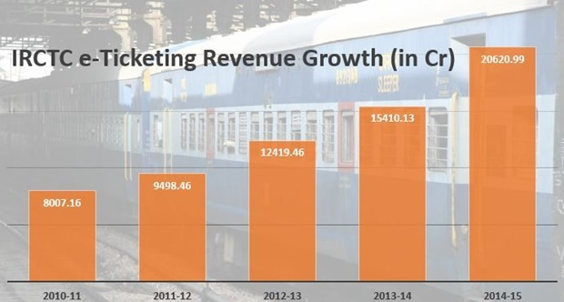 IRCTC eTicketing Revenue Growth
