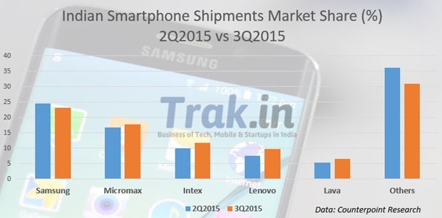 Indian Smartphone Shipment Market Share 3Q2015