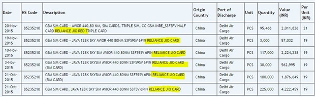 Reliance Jio GSM Card import