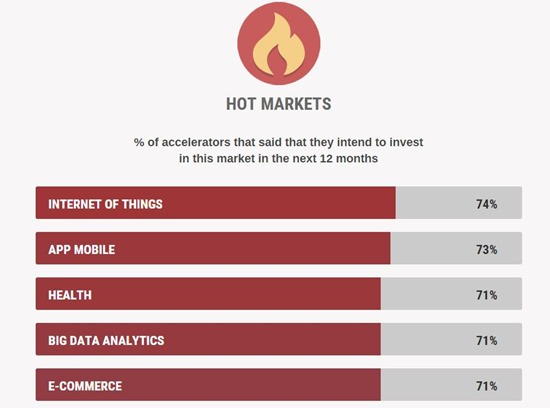 Hot markets