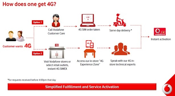 How to get Vodafone 4G